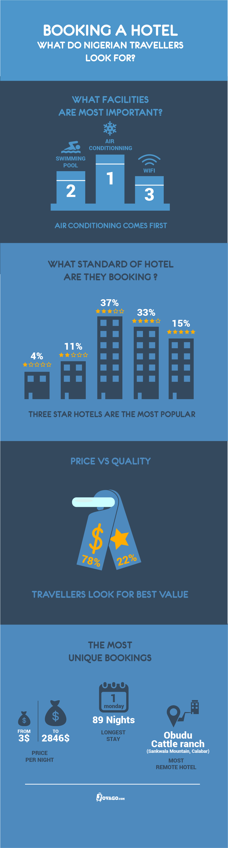 Habits of the Nigerian hotel website visitor